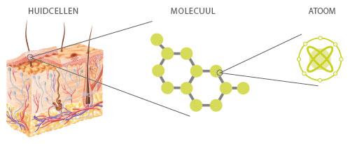 wat zijn atomen